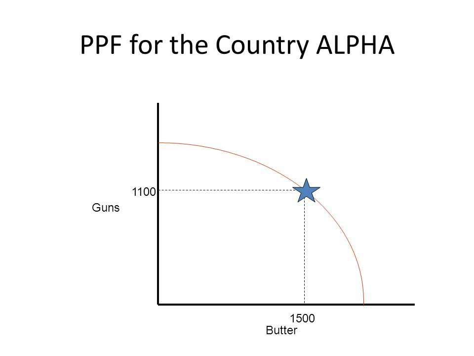 PPF for the Country ALPHA Guns Butter 1100 1500