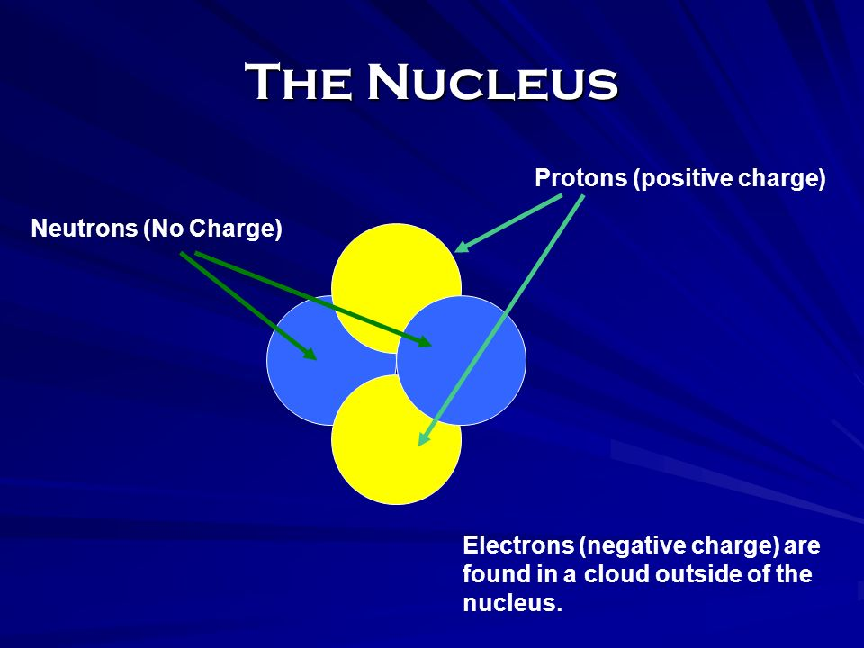 The Nucleus Protons (positive charge) Neutrons (No Charge) Electrons (negative charge) are found in a cloud outside of the nucleus.