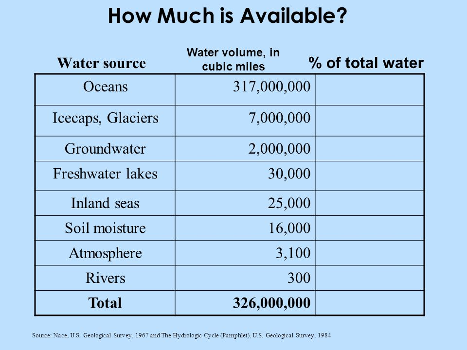 Water source Source: Nace, U.S. Geological Survey, 1967 and The Hydrologic Cycle (Pamphlet), U.S.