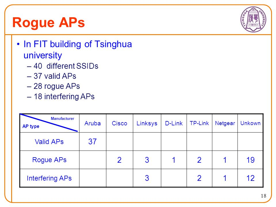 18 Rogue APs In FIT building of Tsinghua university –40 different SSIDs –37 valid APs –28 rogue APs –18 interfering APs Manufacturer AP type ArubaCiscoLinksysD-Link TP-LinkNetgearUnkown Valid APs 37 Rogue APs 2312119 Interfering APs 32112