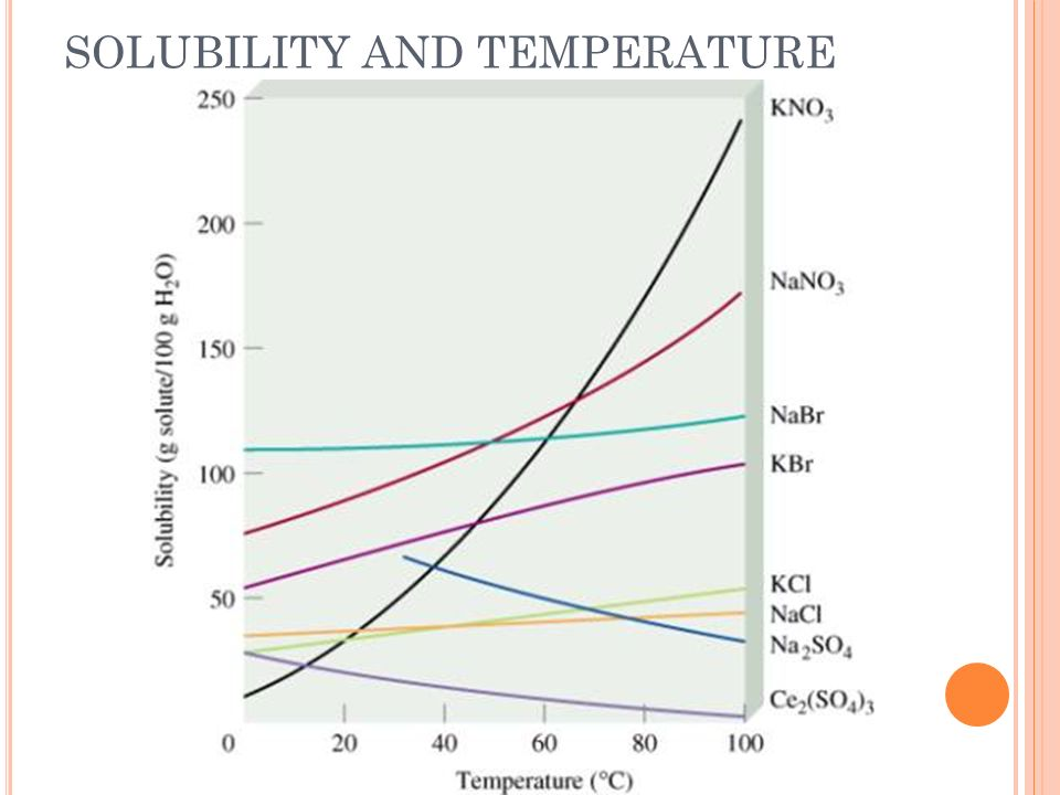 HENRYS LAW Gas solubility increases as the partial pressure of the gas above the solution increases S 1 = S 2 P 1 P 2 When a bottle is closed, the liquid is under high pressure, so the CO2 is dissolved into the liquid When the bottle is opened, the pressure decreases, which causes the solubility of CO2 to decreases