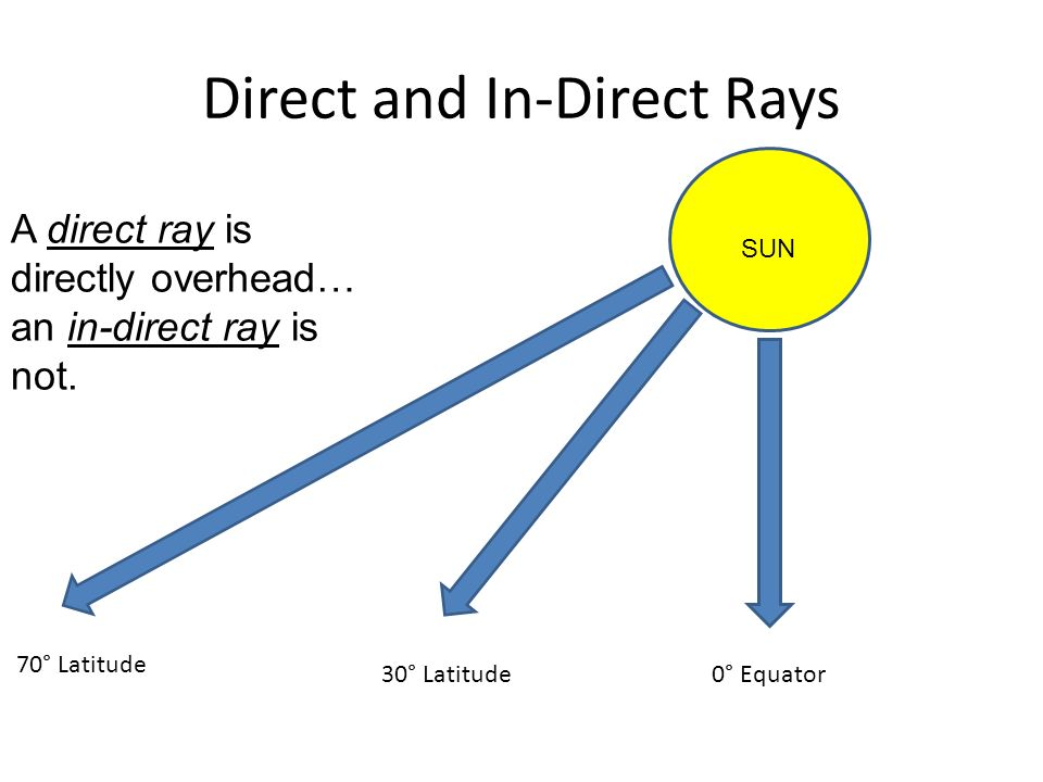 Direct and In-Direct Rays A direct ray is directly overhead… an in-direct ray is not.