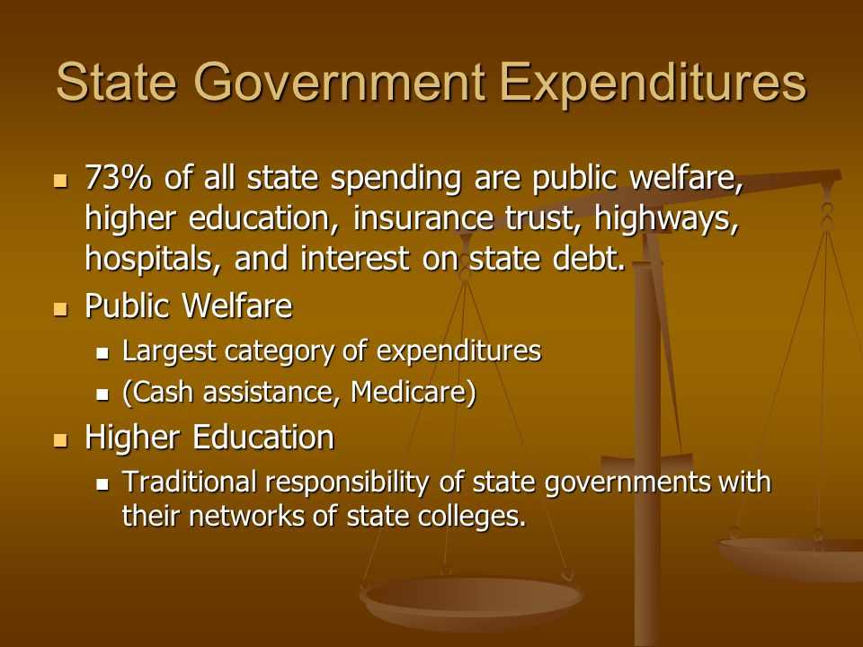 State Government Expenditures 73% of all state spending are public welfare, higher education, insurance trust, highways, hospitals, and interest on state debt.