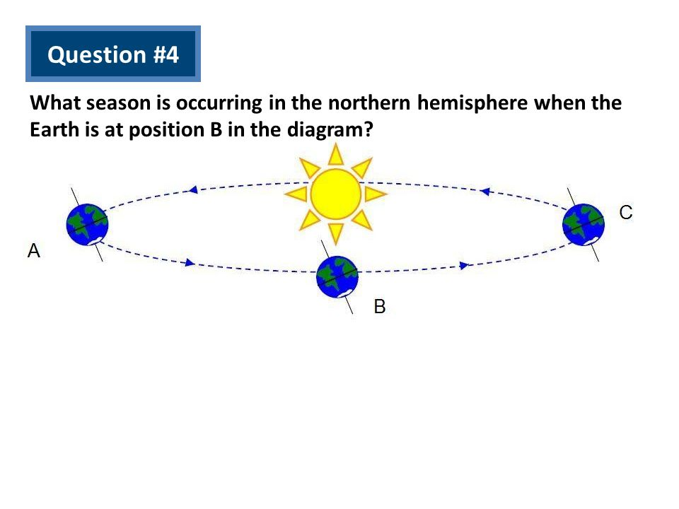 Question #4 What season is occurring in the northern hemisphere when the Earth is at position B in the diagram?