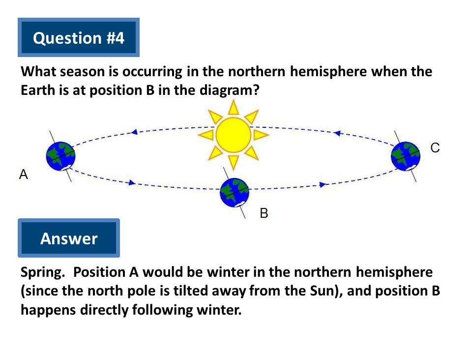Question #4 What season is occurring in the northern hemisphere when the Earth is at position B in the diagram? Answer Spring. Position A would be win