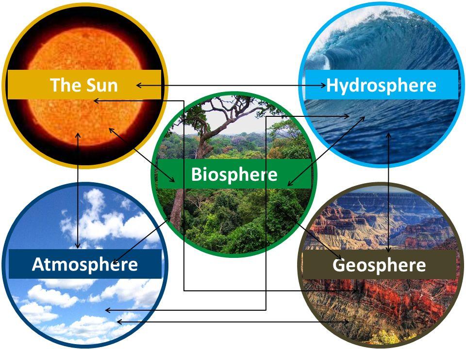 HydrosphereThe Sun Atmosphere Biosphere Geosphere