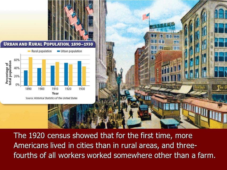 The 1920 census showed that for the first time, more Americans lived in cities than in rural areas, and three- fourths of all workers worked somewhere other than a farm.