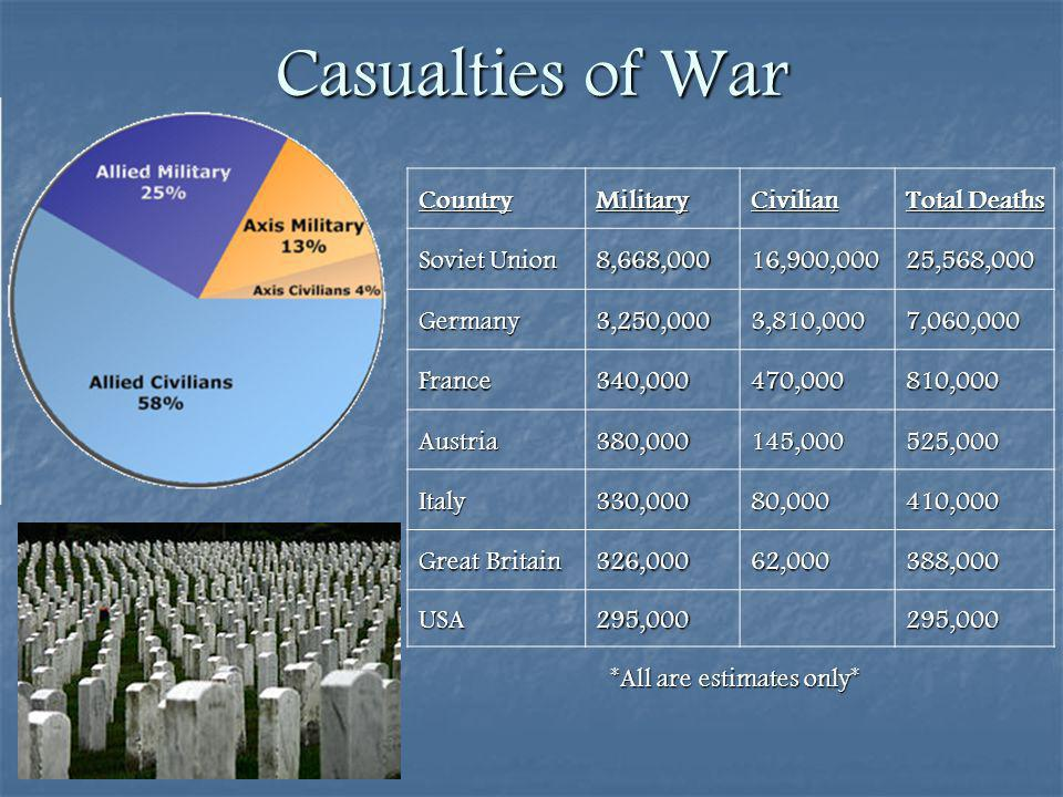 Casualties of War CountryMilitaryCivilian Total Deaths Soviet Union 8,668,00016,900,00025,568,000 Germany3,250,0003,810,0007,060,000 France340,000470,