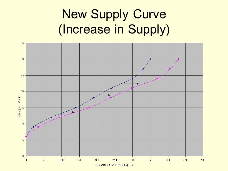 New Supply Curve (Increase in Supply)