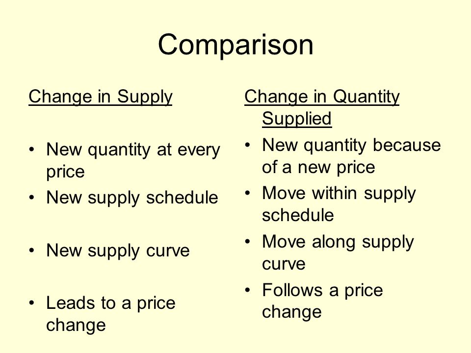 Comparison Change in Supply New quantity at every price New supply schedule New supply curve Leads to a price change Change in Quantity Supplied New q
