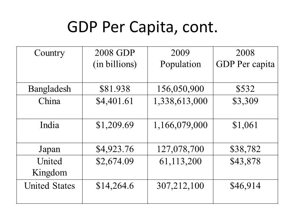 GDP Per Capita, cont. Country2008 GDP (in billions) 2009 Population 2008 GDP Per capita Bangladesh$81.938156,050,900$532 China$4,401.611,338,613,000$3