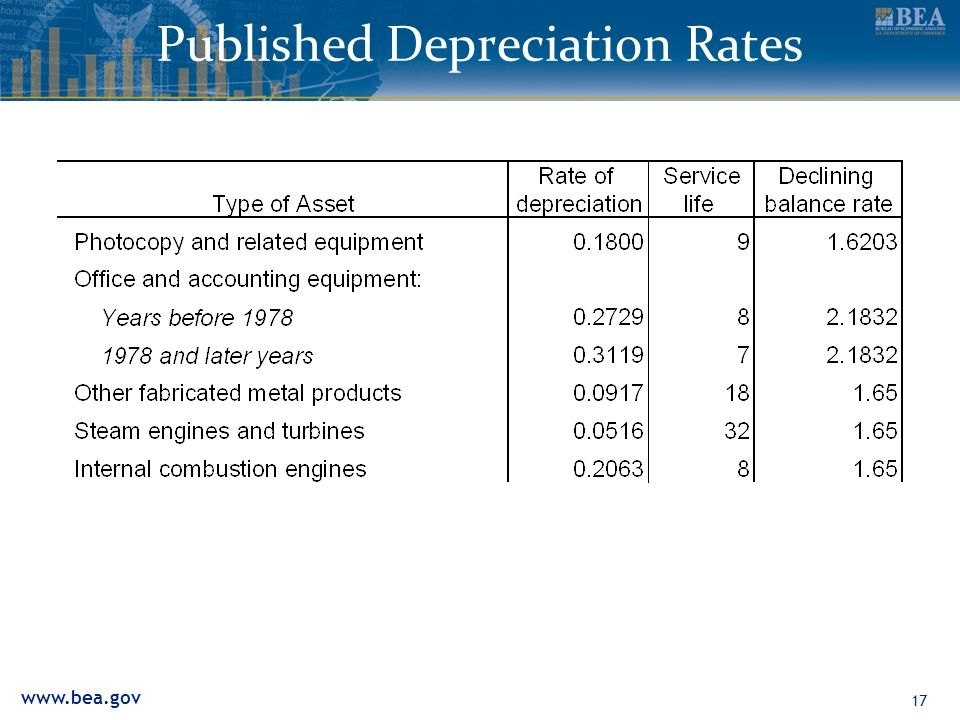 www.bea.gov 17 Published Depreciation Rates