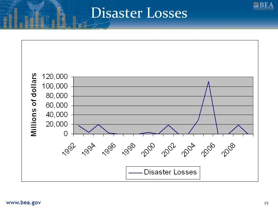 www.bea.gov 19 Disaster Losses