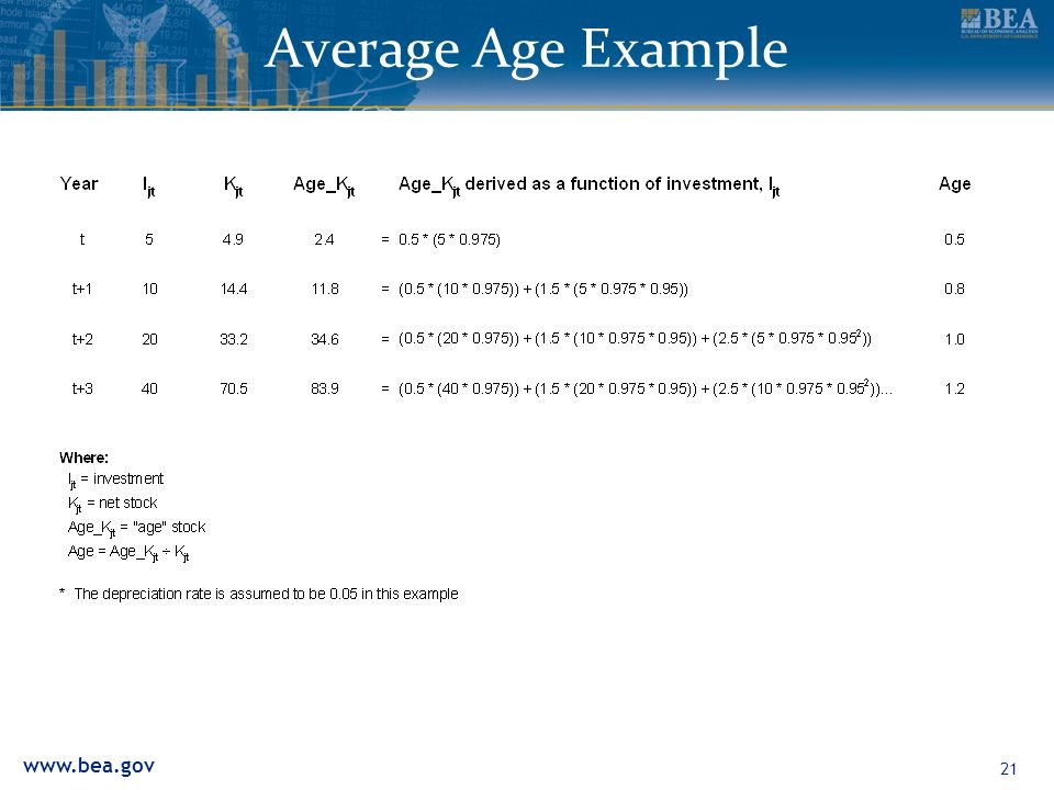www.bea.gov 21 Average Age Example