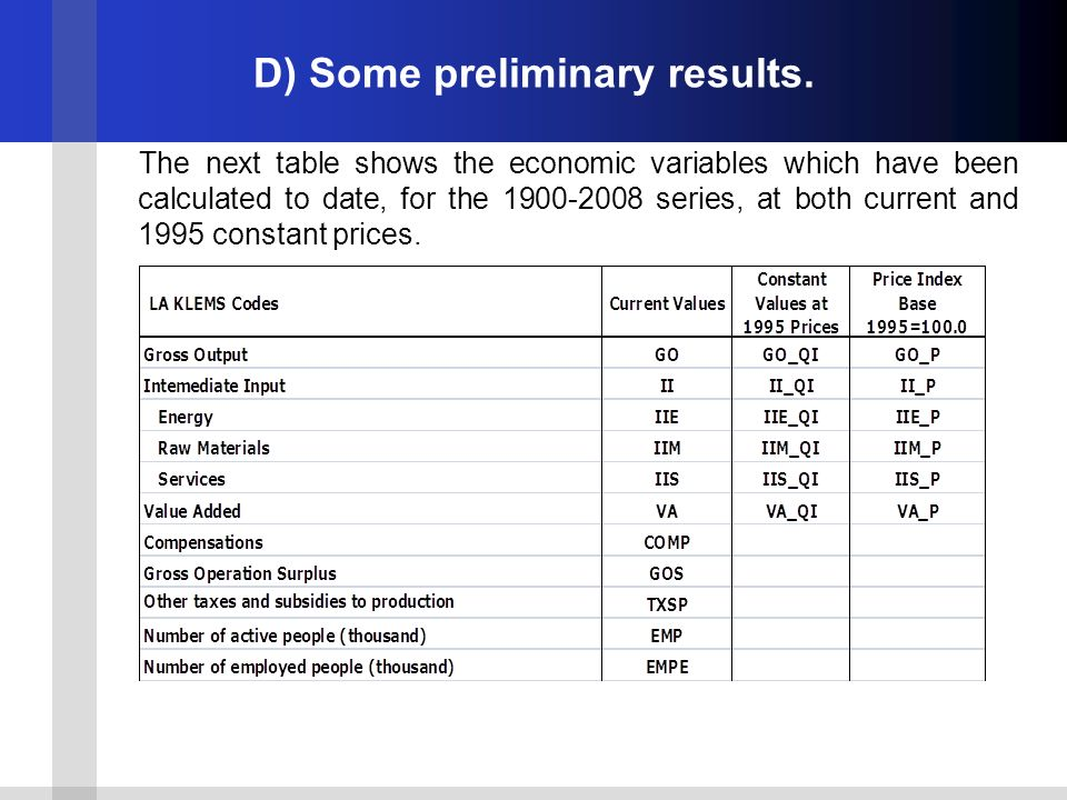D) Some preliminary results. The next table shows the economic variables which have been calculated to date, for the 1900-2008 series, at both current