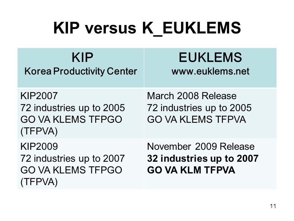 KIP versus K_EUKLEMS KIP Korea Productivity Center EUKLEMS www.euklems.net KIP2007 72 industries up to 2005 GO VA KLEMS TFPGO (TFPVA) March 2008 Release 72 industries up to 2005 GO VA KLEMS TFPVA KIP2009 72 industries up to 2007 GO VA KLEMS TFPGO (TFPVA) November 2009 Release 32 industries up to 2007 GO VA KLM TFPVA 11