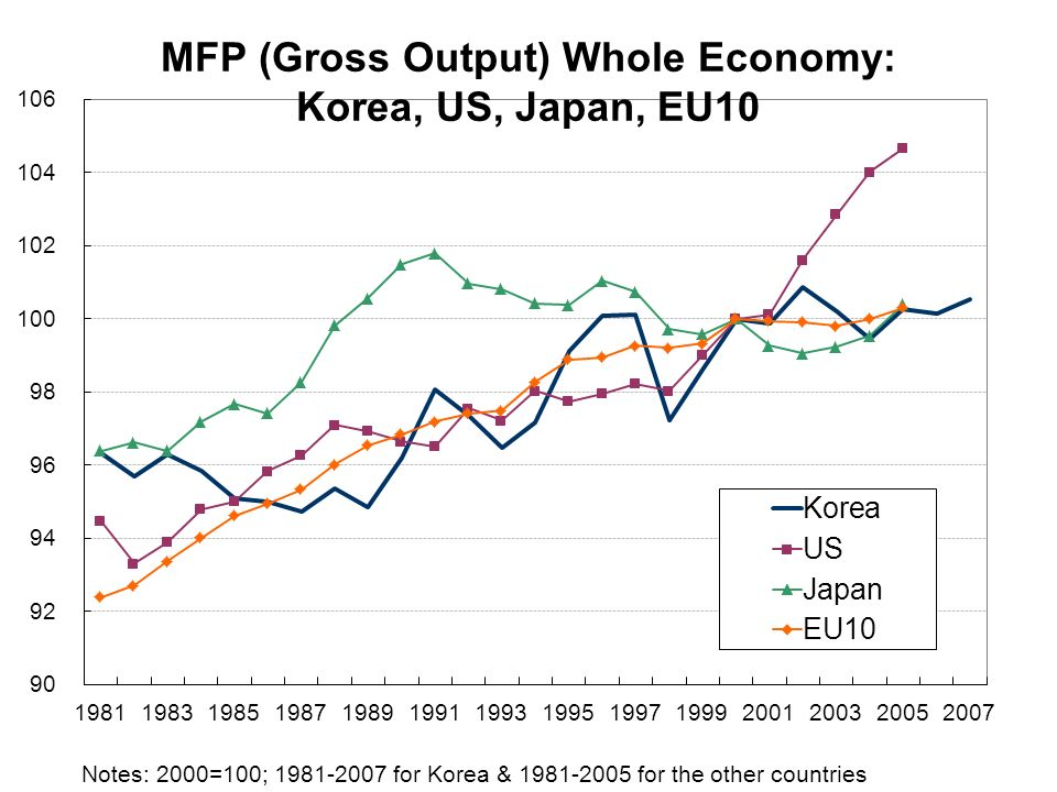 Notes: 2000=100; for Korea & for the other countries MFP (Gross Output) Whole Economy: Korea, US, Japan, EU10