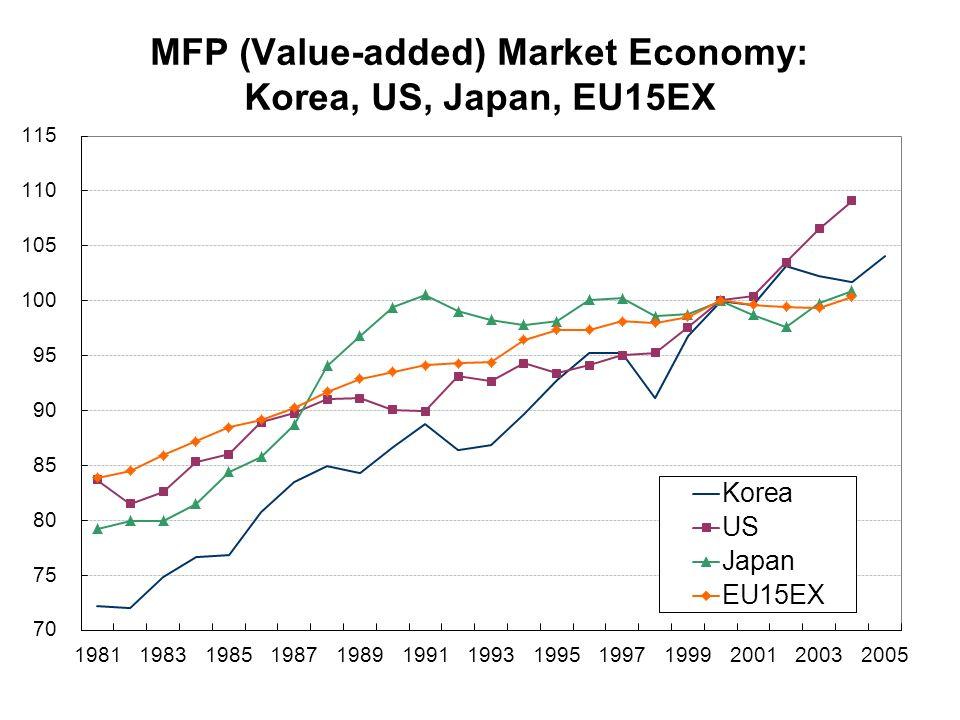 MFP (Value-added) Market Economy: Korea, US, Japan, EU15EX