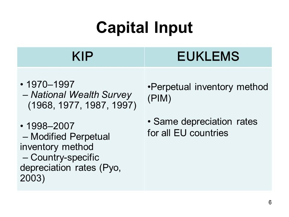 Capital Input KIPEUKLEMS 1970–1997 – National Wealth Survey (1968, 1977, 1987, 1997) 1998–2007 – Modified Perpetual inventory method – Country-specific depreciation rates (Pyo, 2003) Perpetual inventory method (PIM) Same depreciation rates for all EU countries 6
