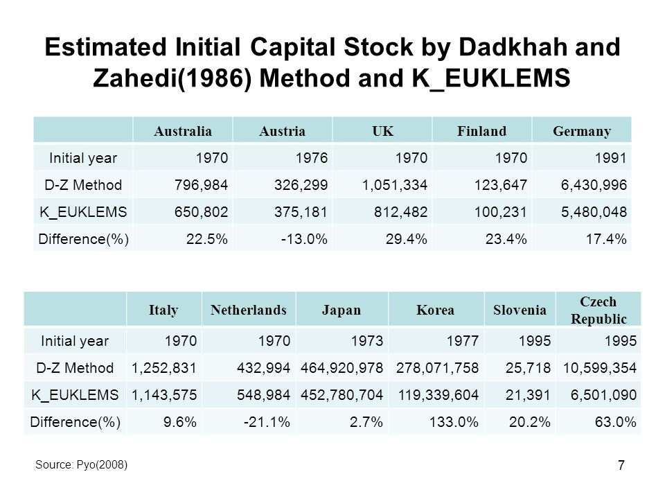 Estimated Initial Capital Stock by Dadkhah and Zahedi(1986) Method and K_EUKLEMS AustraliaAustriaUKFinlandGermany Initial year D-Z Method796,984326,2991,051,334123,6476,430,996 K_EUKLEMS650,802375,181812,482100,2315,480,048 Difference(%)22.5%-13.0%29.4%23.4%17.4% ItalyNetherlandsJapanKoreaSlovenia Czech Republic Initial year D-Z Method1,252,831432,994464,920,978278,071,75825,71810,599,354 K_EUKLEMS1,143,575548,984452,780,704119,339,60421,3916,501,090 Difference(%)9.6%-21.1%2.7%133.0%20.2%63.0% Source: Pyo(2008) 7