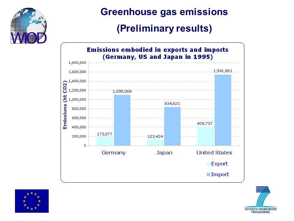Greenhouse gas emissions (Preliminary results)