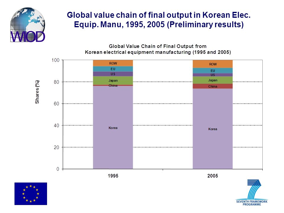 Global value chain of final output in Korean Elec. Equip. Manu, 1995, 2005 (Preliminary results)