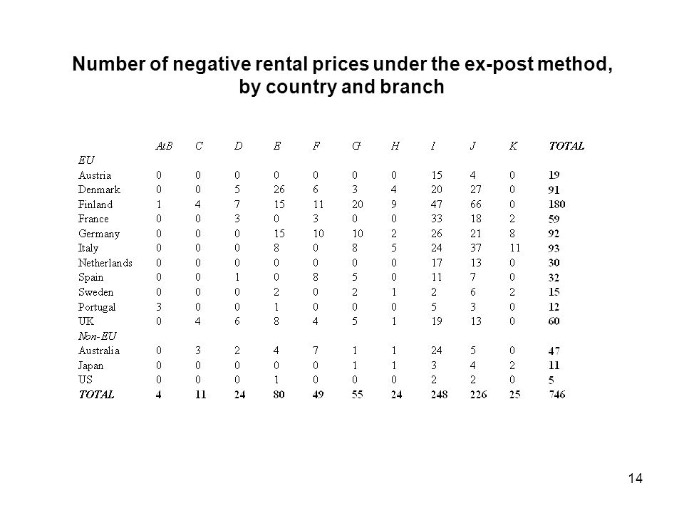 Number of negative rental prices under the ex-post method, by country and branch 14