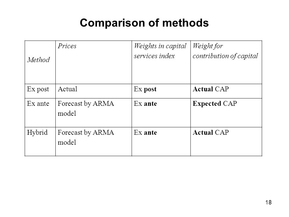 Method Prices Weights in capital services index Weight for contribution of capital Ex postActualEx postActual CAP Ex ante Forecast by ARMA model Ex anteExpected CAP HybridForecast by ARMA model Ex anteActual CAP Comparison of methods 18