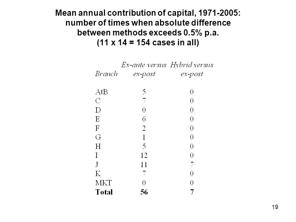 Mean annual contribution of capital, 1971-2005: number of times when absolute difference between methods exceeds 0.5% p.a.
