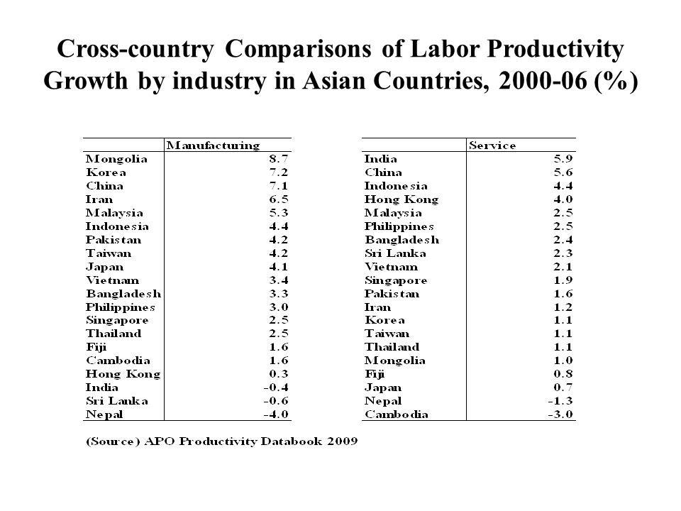 Cross-country Comparisons of Labor Productivity Growth by industry in Asian Countries, 2000-06 (%)