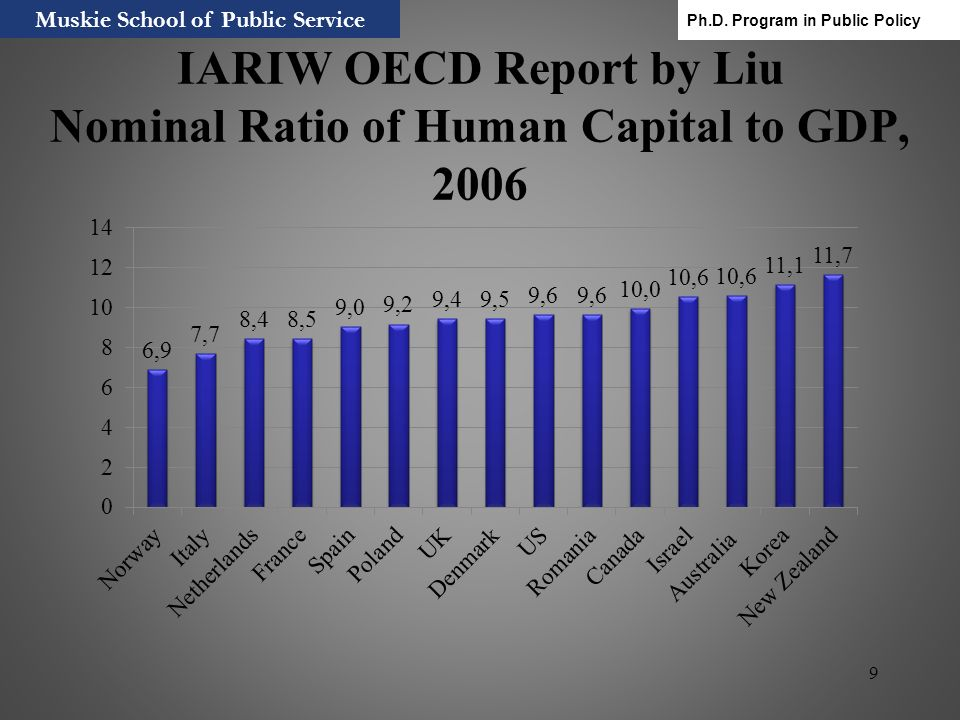 9 IARIW OECD Report by Liu Nominal Ratio of Human Capital to GDP, 2006 Muskie School of Public Service Ph.D. Program in Public Policy