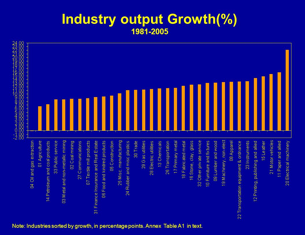 Industry output Growth(%) 1981-2005 Note: Industries sorted by growth, in percentage points.