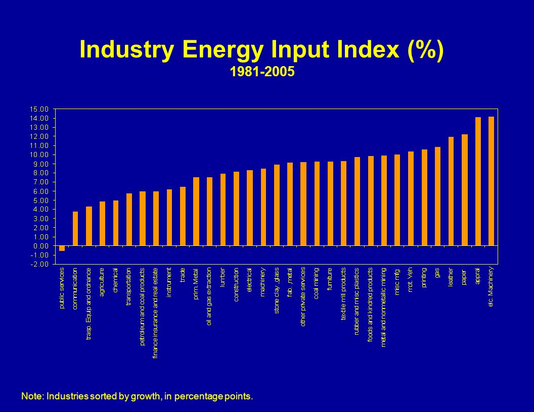 Industry Energy Input Index (%) 1981-2005 Note: Industries sorted by growth, in percentage points.
