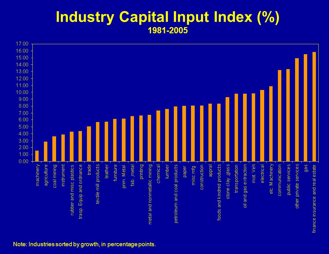 Industry Capital Input Index (%) 1981-2005 Note: Industries sorted by growth, in percentage points.