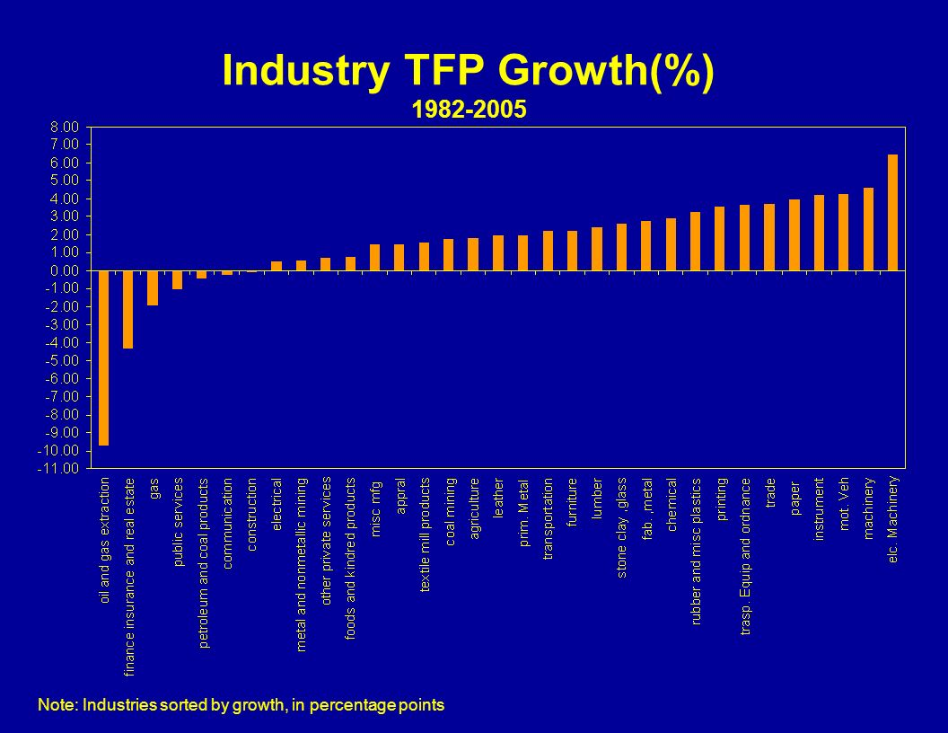 Industry TFP Growth(%) 1982-2005 Note: Industries sorted by growth, in percentage points
