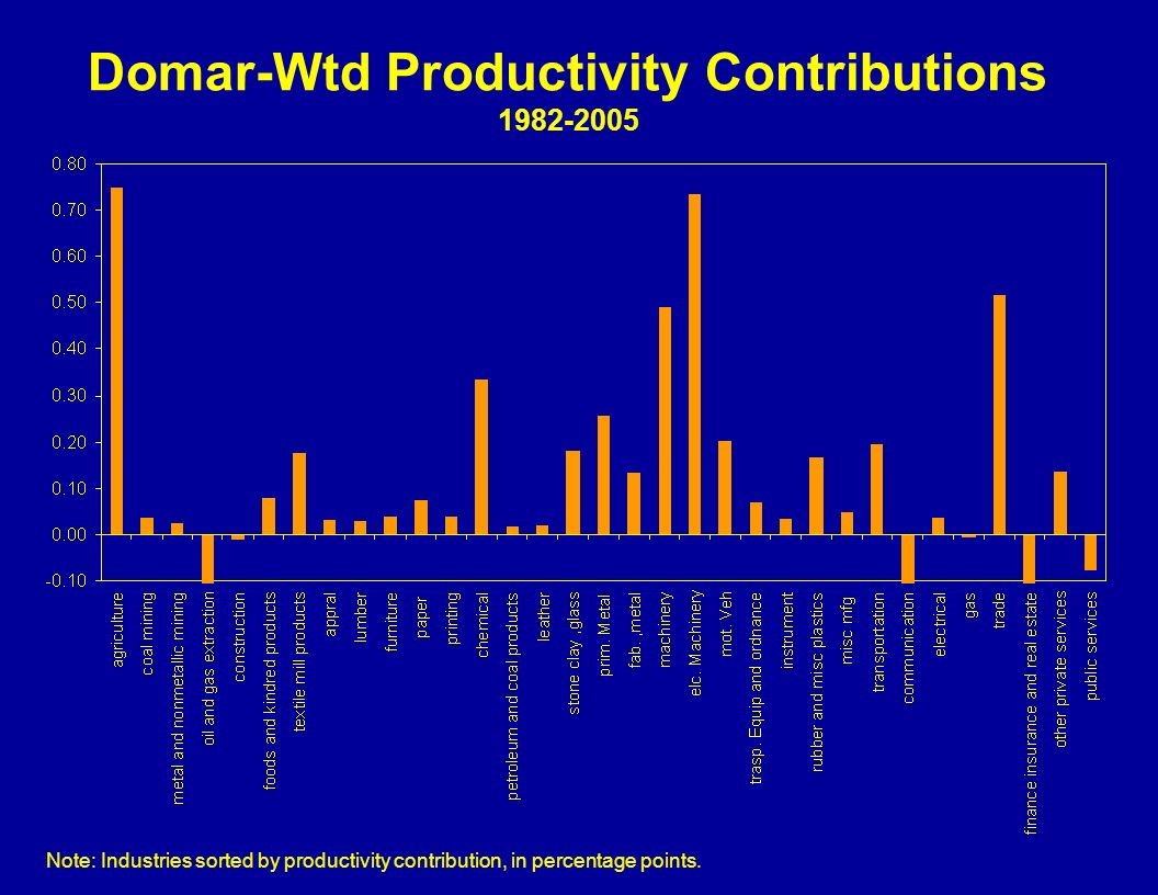 Domar-Wtd Productivity Contributions 1982-2005 Note: Industries sorted by productivity contribution, in percentage points.