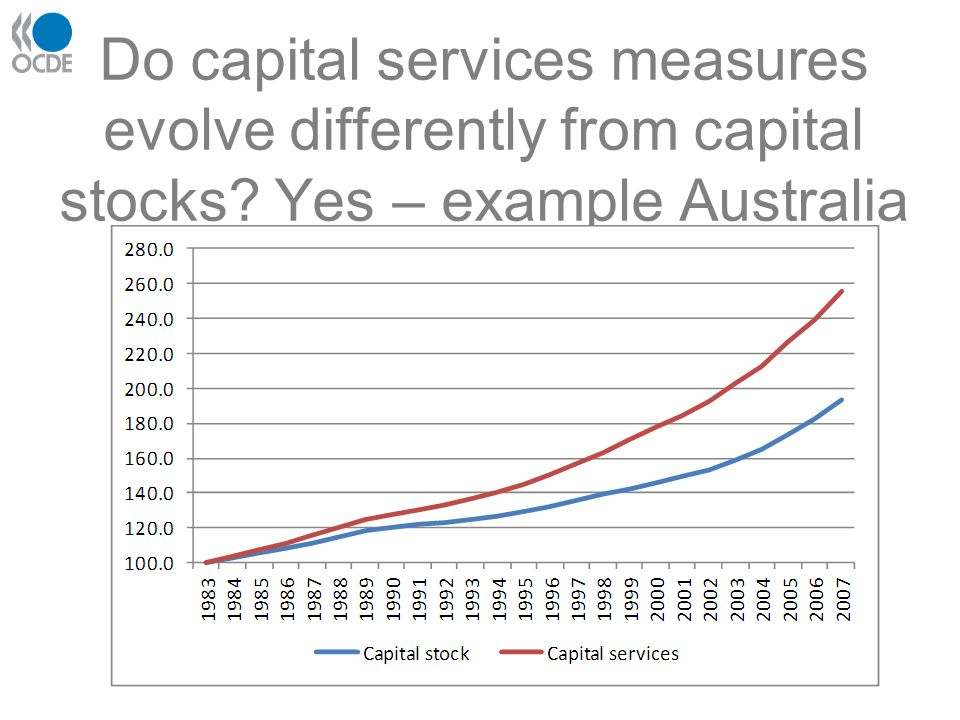 Do capital services measures evolve differently from capital stocks Yes – example Australia
