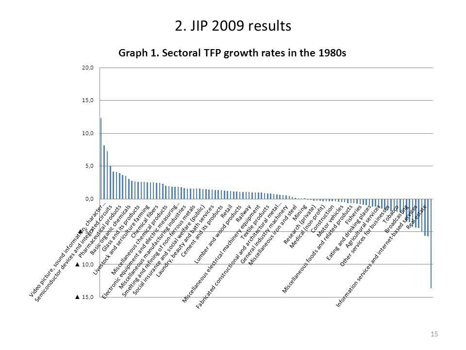2. JIP 2009 results 15