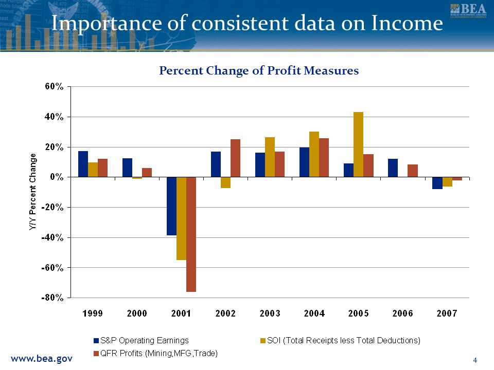 www.bea.gov 4 Importance of consistent data on Income Percent Change of Profit Measures