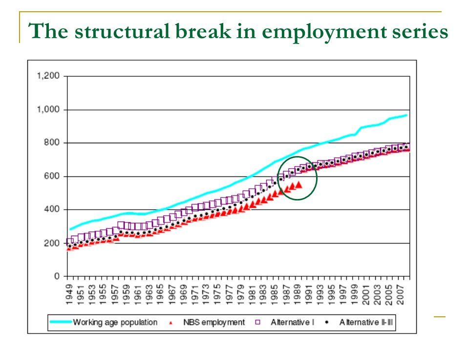 The structural break in employment series