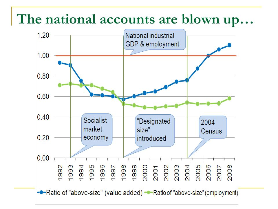 The national accounts are blown up…
