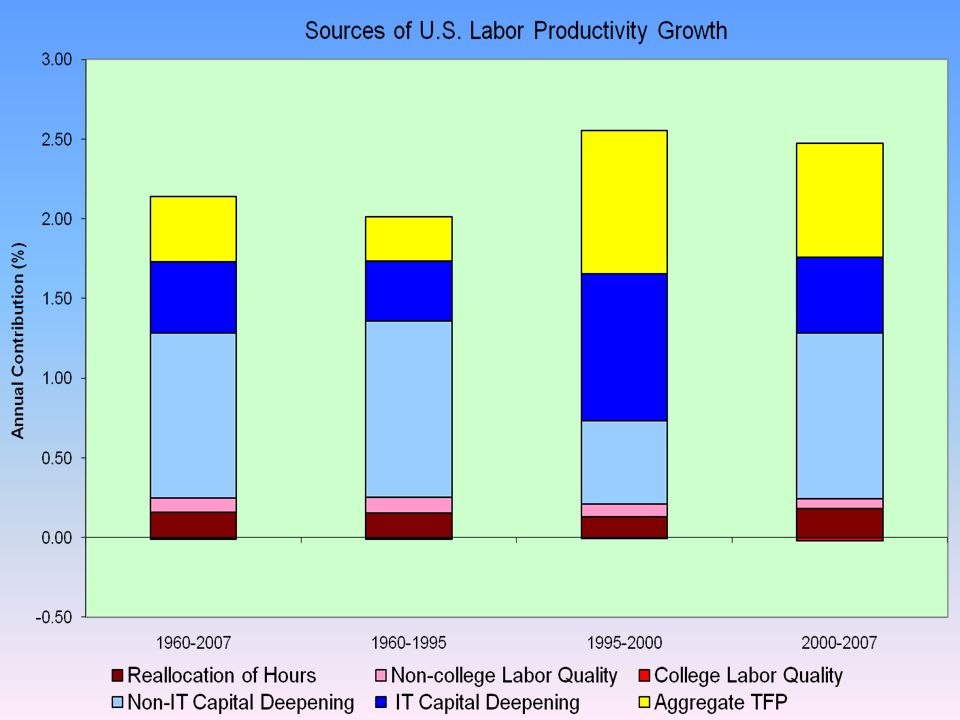 GROWTH AT THE INDUSTRY LEVEL: Value Added and Productivity Growth CHANGE IN PRODUCTIVITY GROWTH: IT-Using Industries VALUE ADDED GROWTH: IT-Producing Industries PRODUCTIVITY GROWTH: IT-Producing Industries