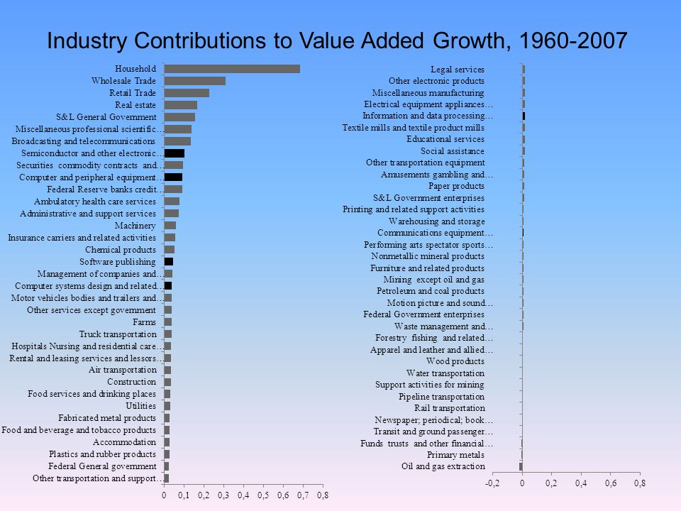Industry Contributions to Value Added Growth,