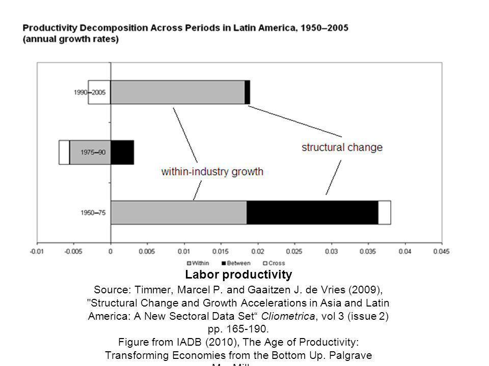 Labor productivity Source: Timmer, Marcel P. and Gaaitzen J. de Vries (2009),