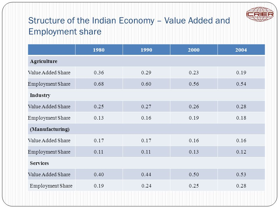 Structure of the Indian Economy – Value Added and Employment share 1980199020002004 Agriculture Value Added Share0.360.290.230.19 Employment Share0.68