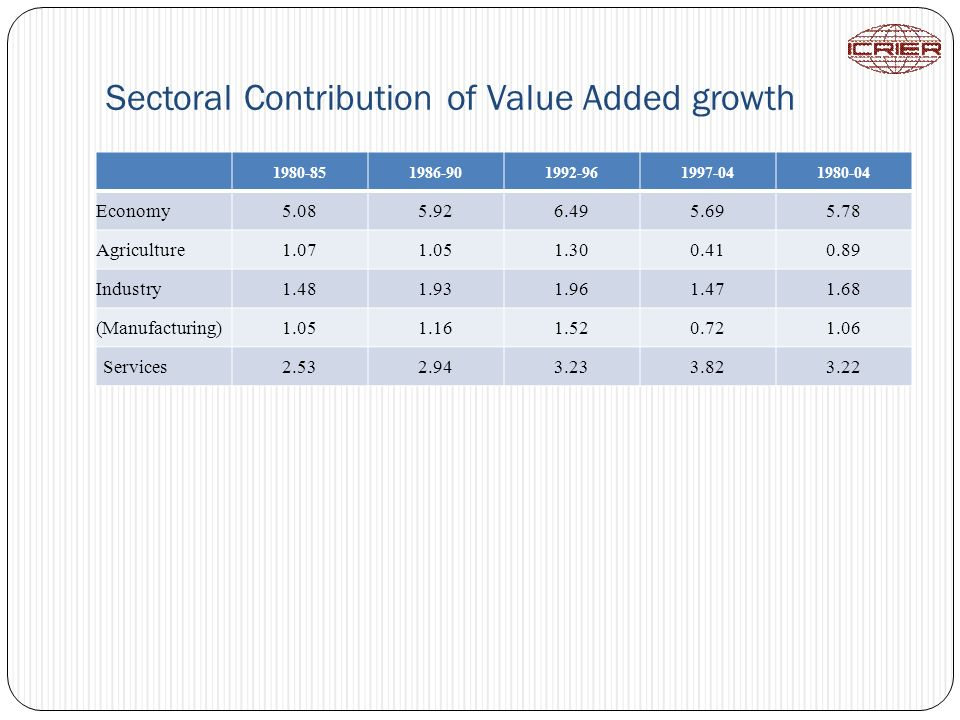 Sectoral Contribution of Value Added growth 1980-851986-901992-961997-041980-04 Economy5.085.926.495.695.78 Agriculture1.071.051.300.410.89 Industry1.481.931.961.471.68 (Manufacturing)1.051.161.520.721.06 Services2.532.943.233.823.22