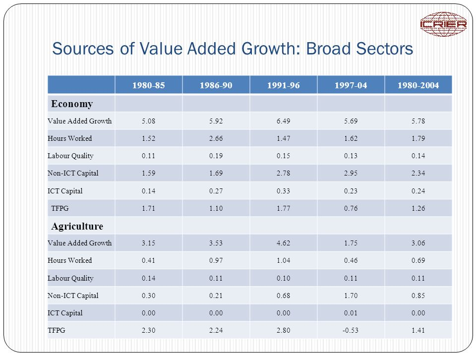 Sources of Value Added Growth: Broad Sectors 1980-851986-901991-961997-041980-2004 Economy Value Added Growth5.085.926.495.695.78 Hours Worked1.522.661.471.621.79 Labour Quality0.110.190.150.130.14 Non-ICT Capital1.591.692.782.952.34 ICT Capital0.140.270.330.230.24 TFPG1.711.101.770.761.26 Agriculture Value Added Growth3.153.534.621.753.06 Hours Worked0.410.971.040.460.69 Labour Quality0.140.110.100.11 Non-ICT Capital0.300.210.681.700.85 ICT Capital0.00 0.010.00 TFPG2.302.242.80-0.531.41