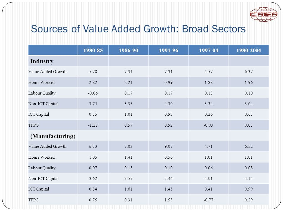 Sources of Value Added Growth: Broad Sectors 1980-851986-901991-961997-041980-2004 Industry Value Added Growth5.787.31 5.576.37 Hours Worked2.822.210.991.881.96 Labour Quality-0.060.17 0.130.10 Non-ICT Capital3.753.354.303.343.64 ICT Capital0.551.010.930.260.63 TFPG-1.280.570.92-0.030.03 (Manufacturing) Value Added Growth6.337.039.074.716.52 Hours Worked1.051.410.561.01 Labour Quality0.070.130.100.060.08 Non-ICT Capital3.623.575.444.014.14 ICT Capital0.841.611.450.410.99 TFPG0.750.311.53-0.770.29