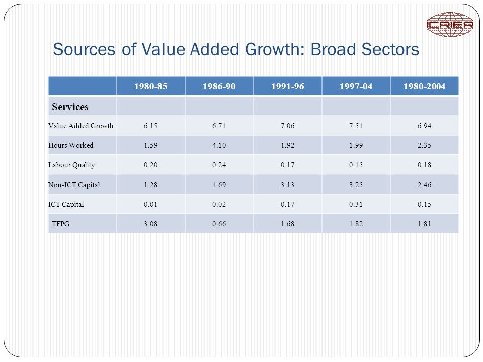 Sources of Value Added Growth: Broad Sectors 1980-851986-901991-961997-041980-2004 Services Value Added Growth6.156.717.067.516.94 Hours Worked1.594.1