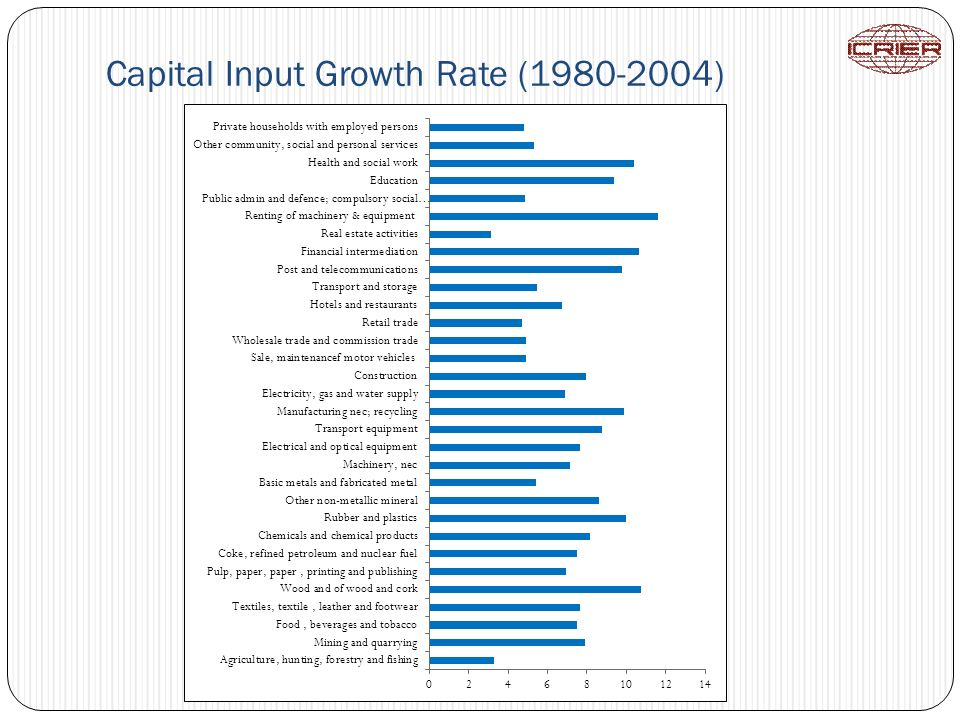 Capital Input Growth Rate (1980-2004)